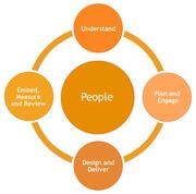 Business,  Leadership,  Team & Customer Experience Coaching UK
